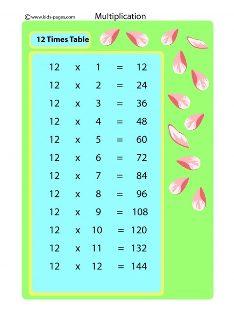 12 times table flashcard for 12 times table flash cards