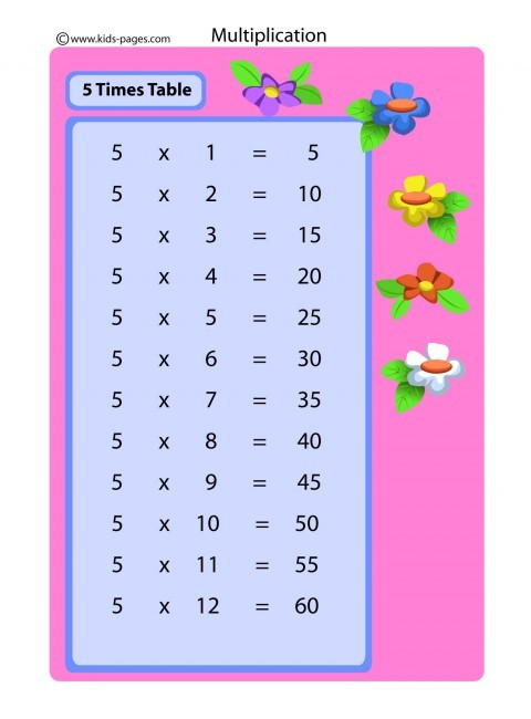 5 times table flashcard for Table 5 multiplication
